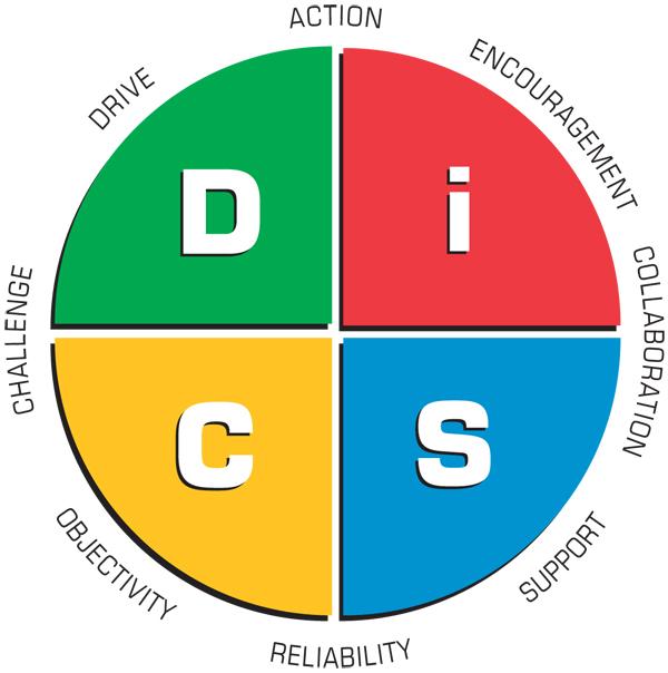 Mindset indonesia . disc communication model